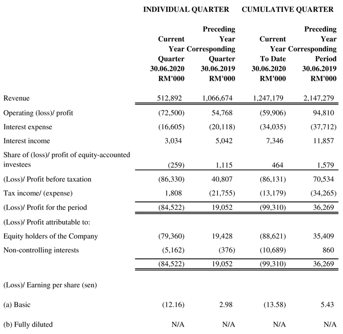 Statement Of Profit Or Loss For The Quarter Ended 30 September 2017